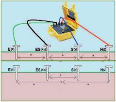 thí nghiệm đo điện trở tiếp địa các hệ thống tiếp địa của nhà máy điện và trạm biến áp
