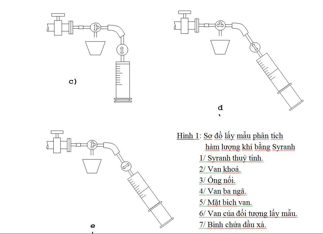 Lấy mẫu phân tích hàm lượng khí bằng syranh